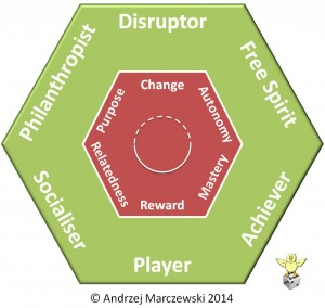 gamification-user-types-2v4-300x284