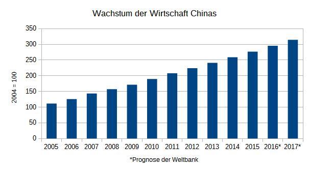 WachstumChina02