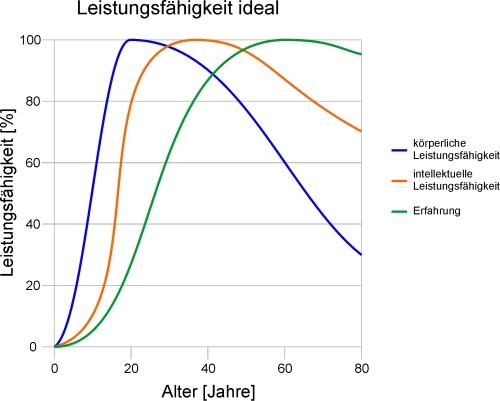 Leistung_ideal